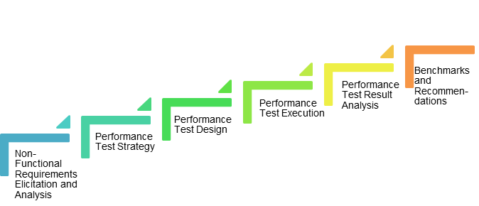 Performance-Testing-Life-Cycle-QAInsights